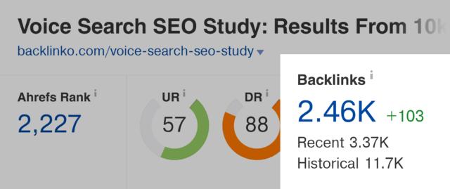 Ahrefs – Voice Search SEO Study – обратные ссылки